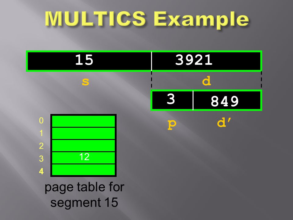 MULTICS Example 15 3921 3 849 s d p d' page table for segment 15 12 1
