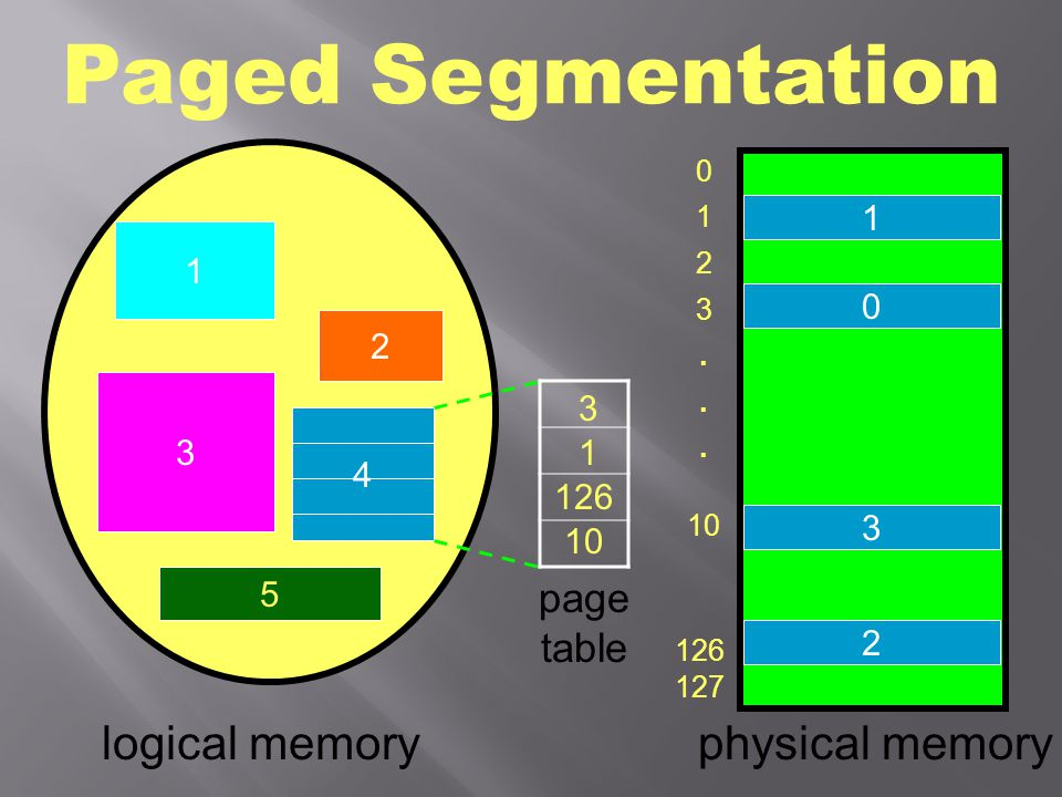 Paged Segmentation logical memory physical memory page table 1 1 2 3 3