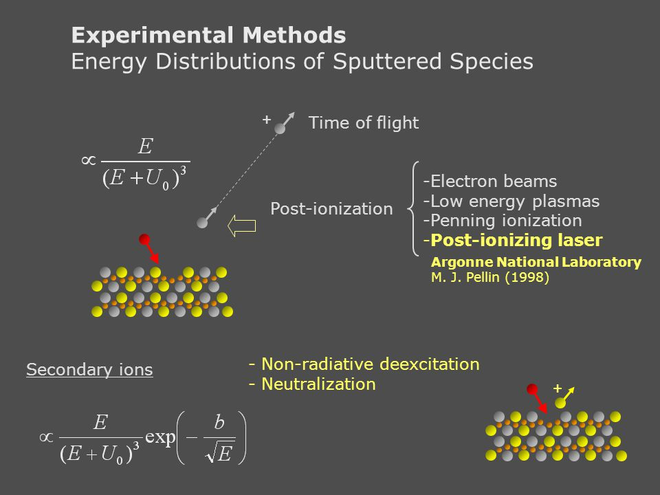 Energy Distributions of Sputtered Species