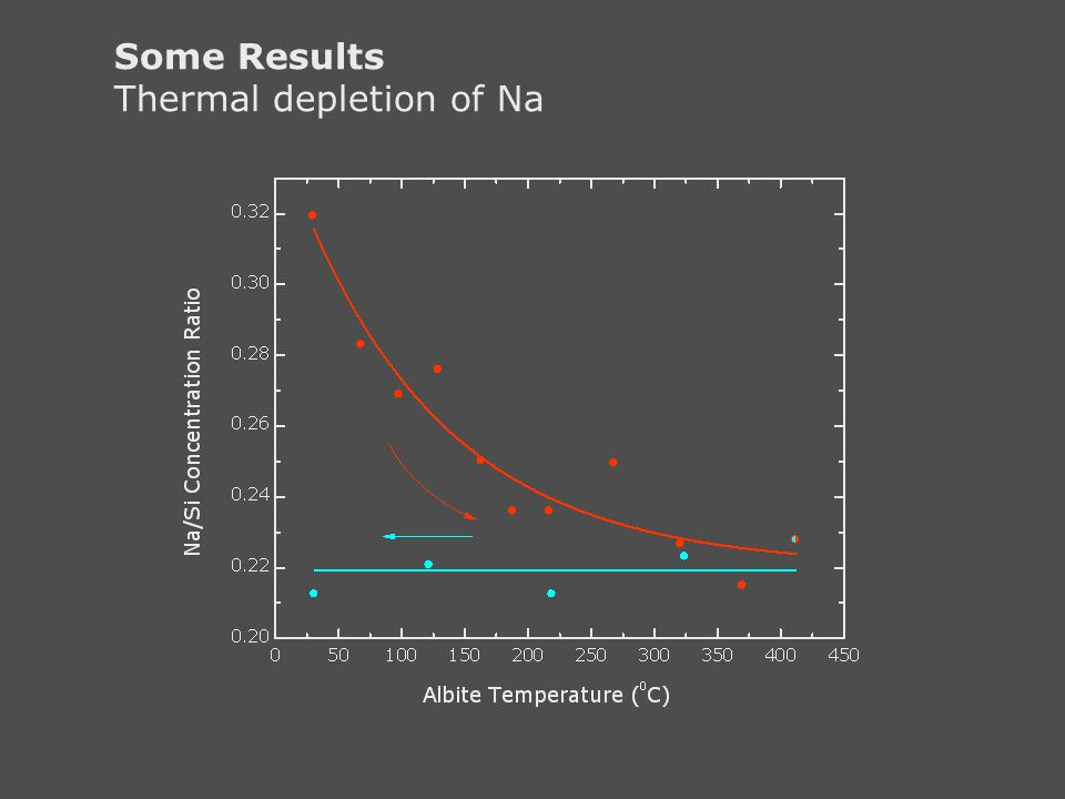 Some Results Thermal depletion of Na