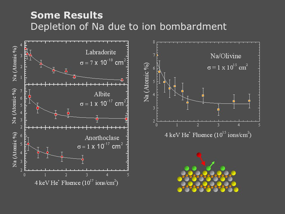 Some Results Depletion of Na due to ion bombardment