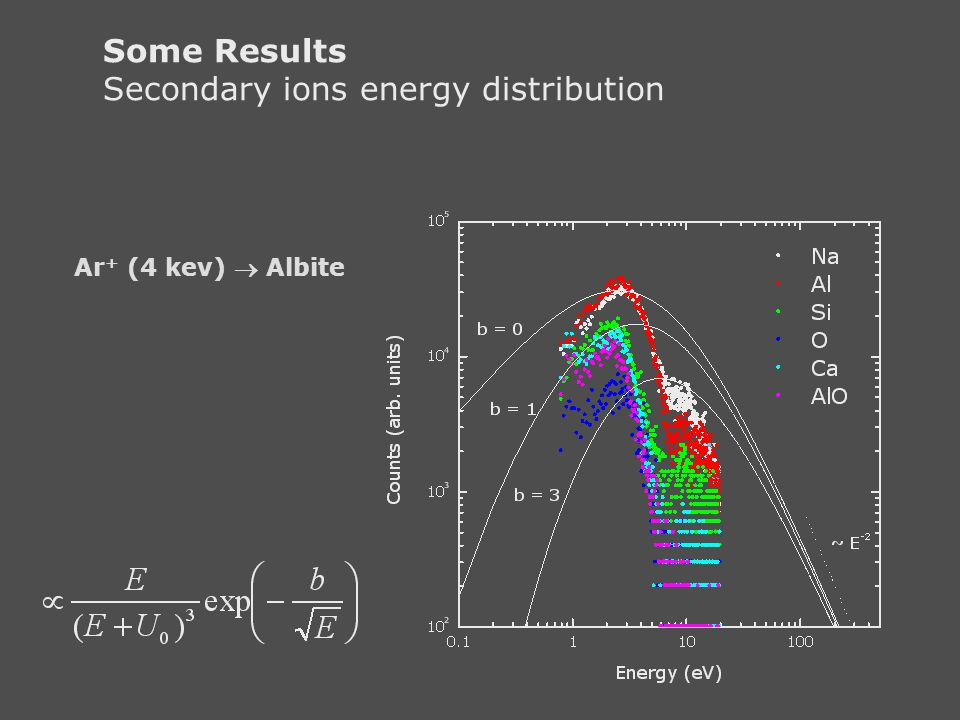 Secondary ions energy distribution