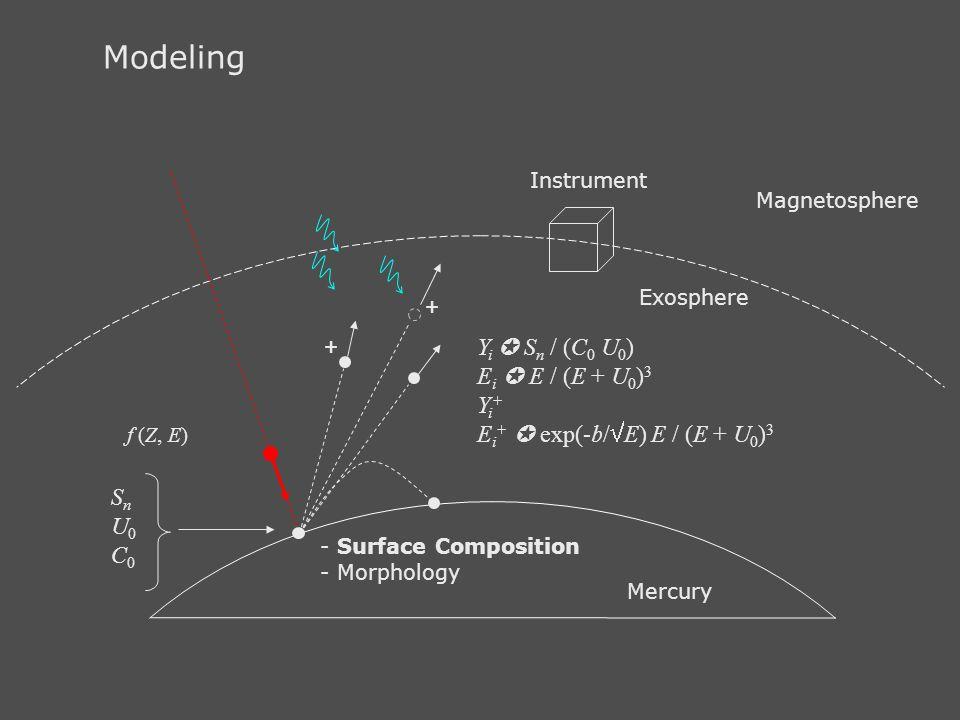 Modeling + + Yi  Sn / (C0 U0) Ei  E / (E + U0)3 Yi+