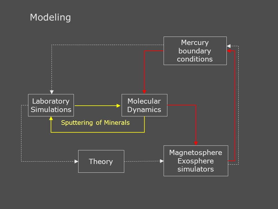Modeling Mercury boundary conditions Laboratory Simulations Molecular