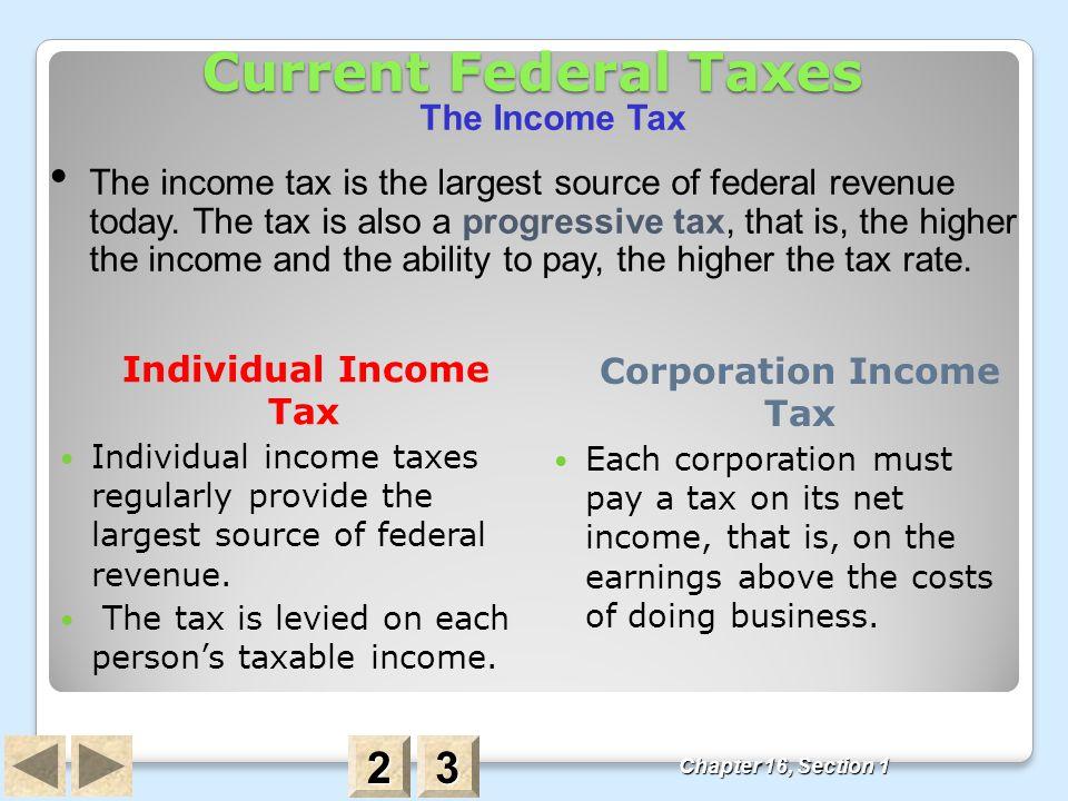 Corporation Income Tax
