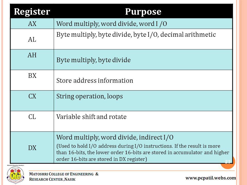 Register Purpose AX Word multiply, word divide, word I /O AL