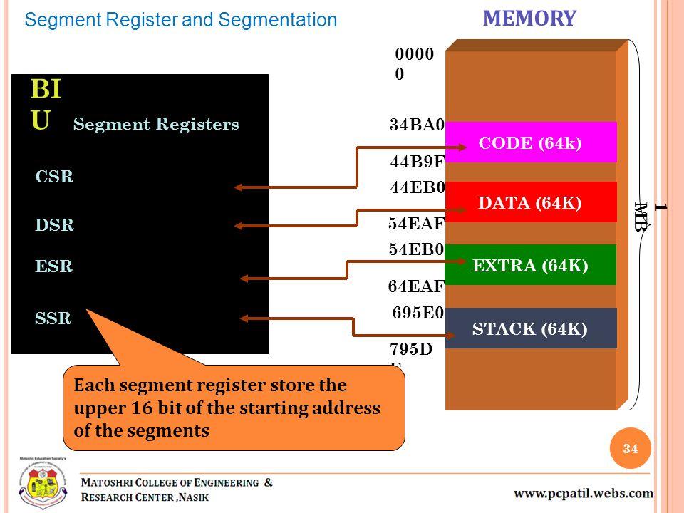 BIU MEMORY Segment Register and Segmentation 34BA 44EB 54EB 695E