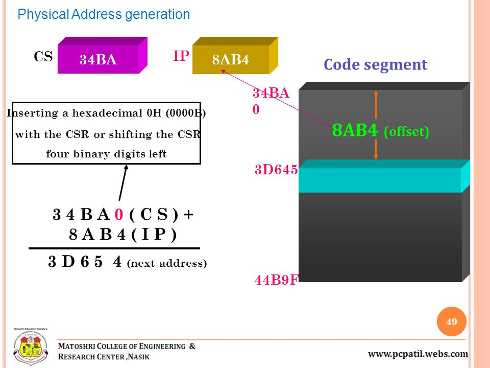 8AB4 (offset) Code segment 3 4 B A 0 ( C S ) + 8 A B 4 ( I P )