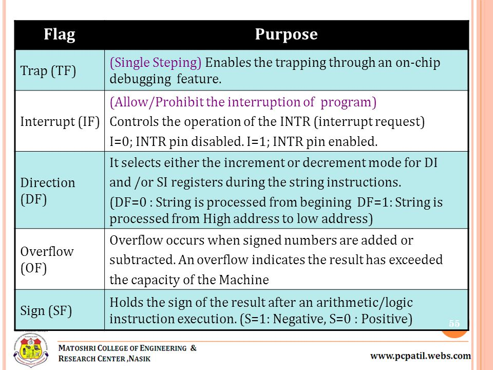 Flag Purpose. Trap (TF) (Single Steping) Enables the trapping through an on-chip debugging feature.