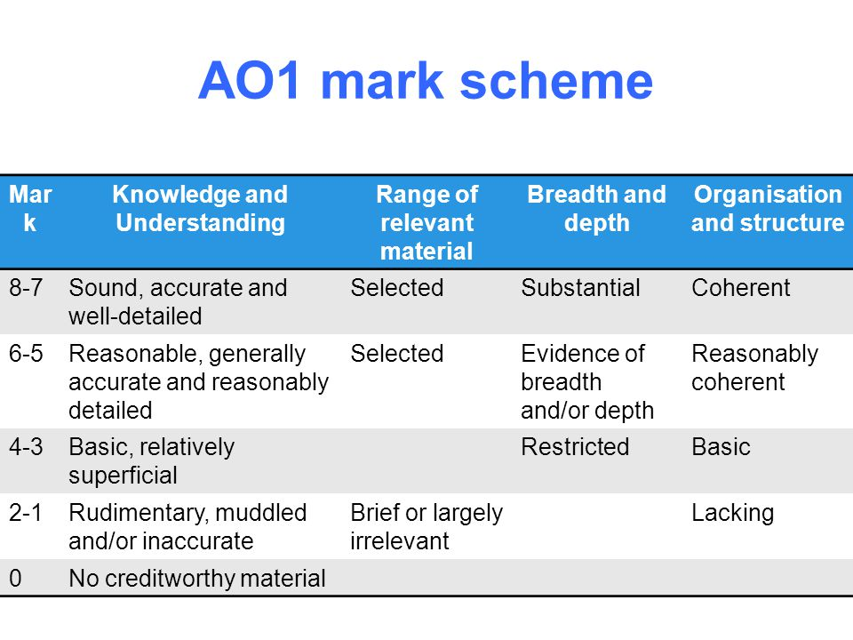 AO1 mark scheme Mark Knowledge and Understanding