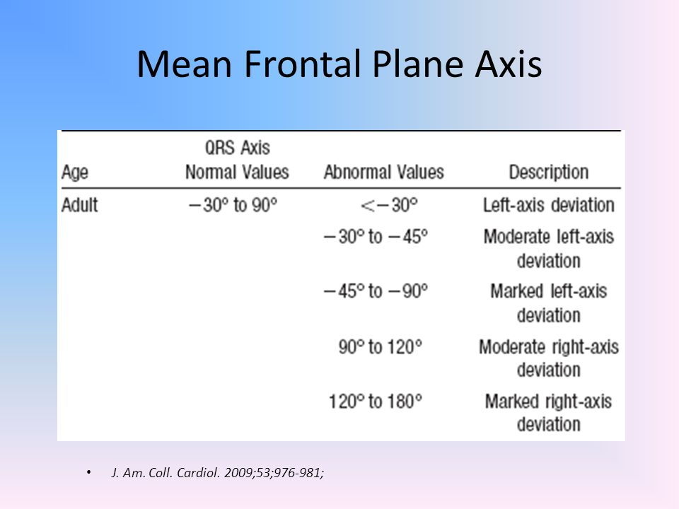 Mean Frontal Plane Axis