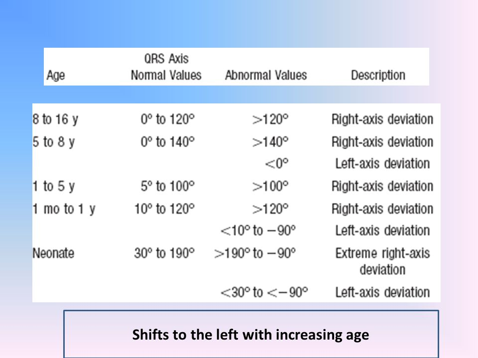 Shifts to the left with increasing age