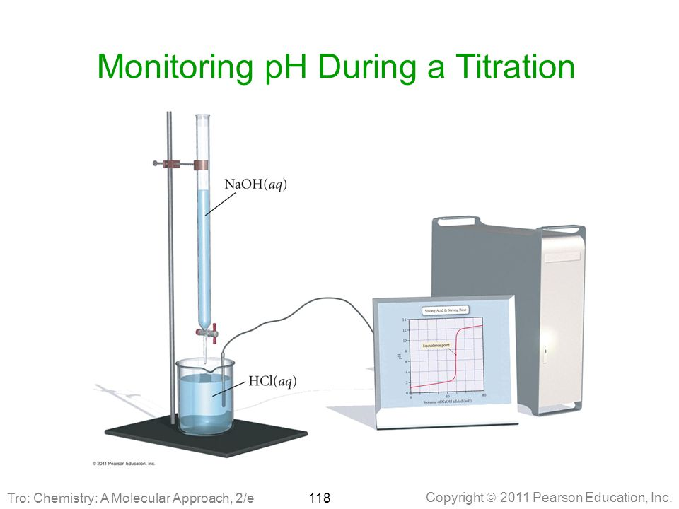 Monitoring pH During a Titration