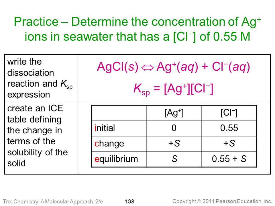 AgCl(s)  Ag+(aq) + Cl−(aq)