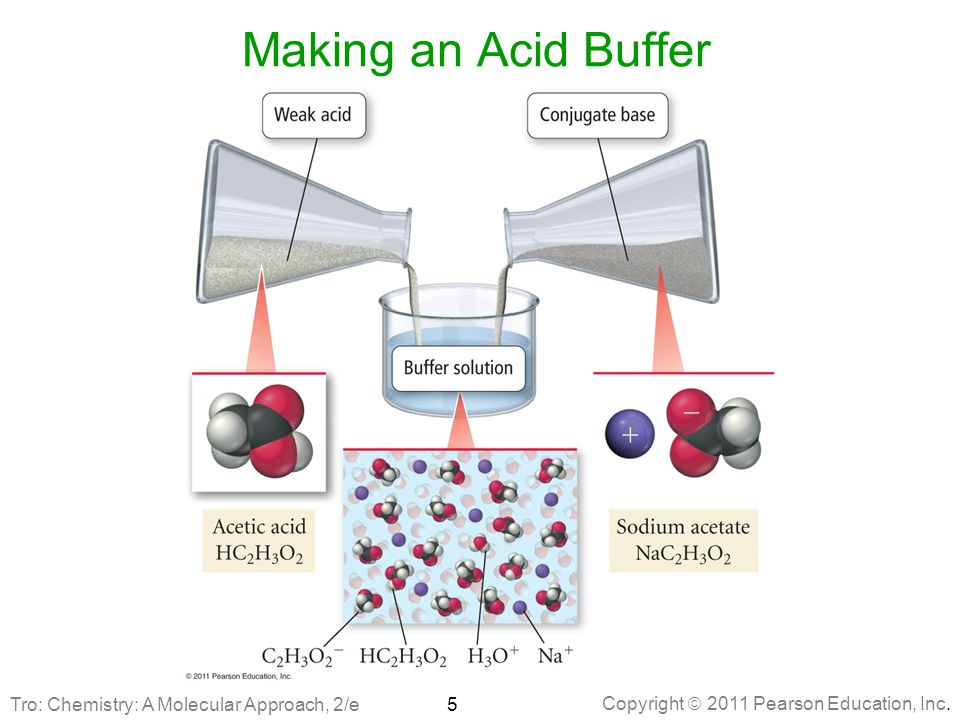 Making an Acid Buffer Tro: Chemistry: A Molecular Approach, 2/e
