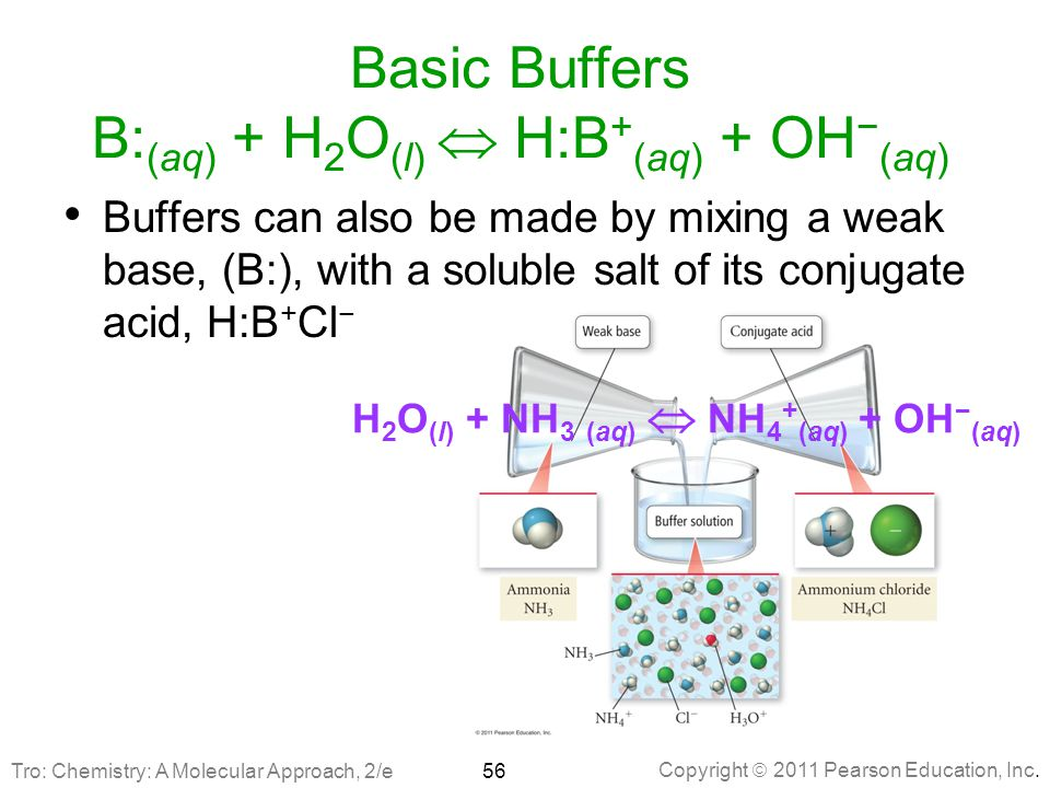 Basic Buffers B:(aq) + H2O(l)  H:B+(aq) + OH−(aq)