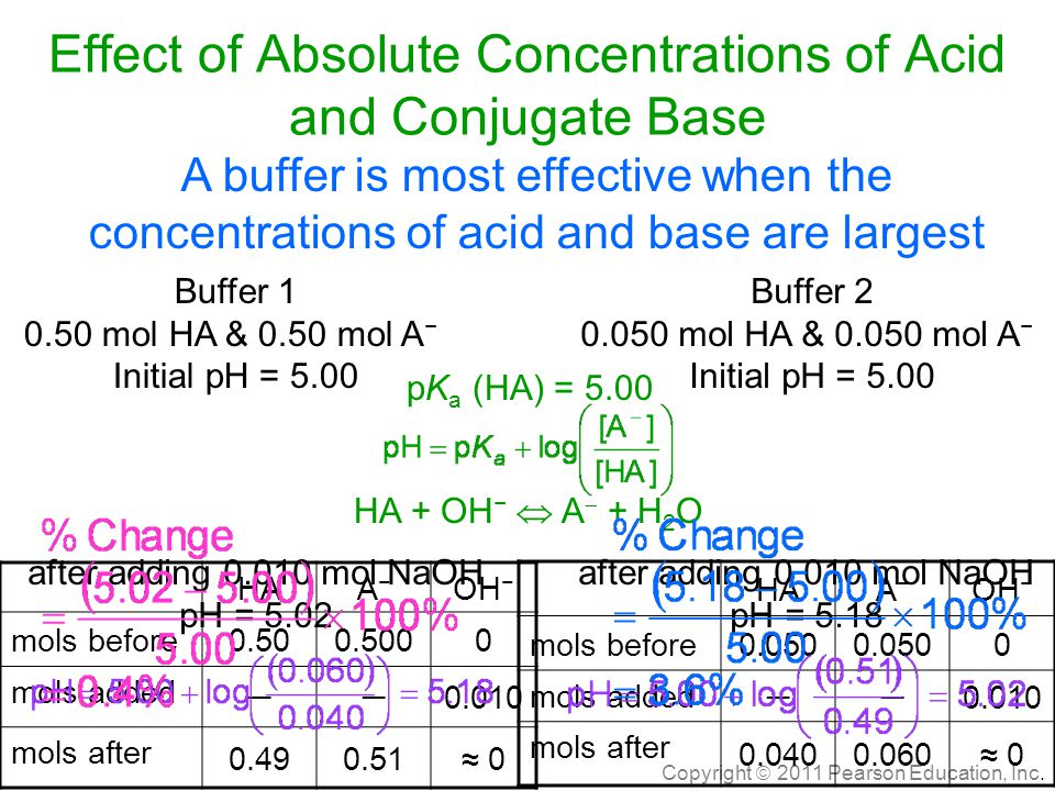 Effect of Absolute Concentrations of Acid and Conjugate Base