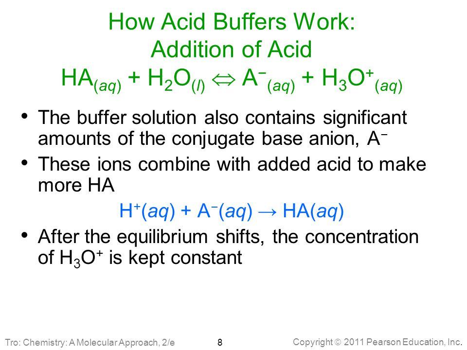 H+(aq) + A−(aq) → HA(aq)