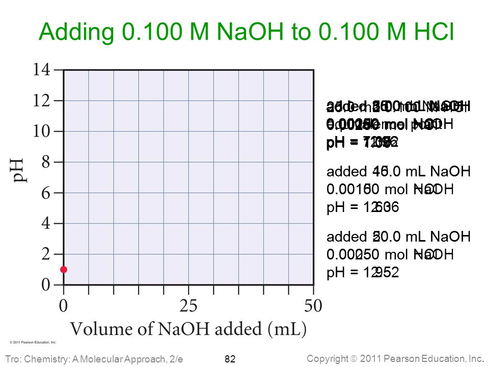 Adding 0.100 M NaOH to 0.100 M HCl added 5.0 mL NaOH 0.00200 mol HCl