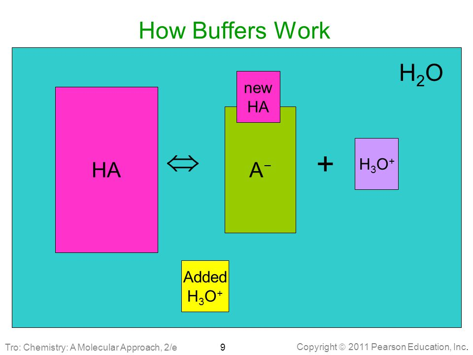  + How Buffers Work H2O HA HA A− A− new HA H3O+ Added H3O+