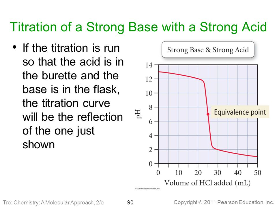 Titration of a Strong Base with a Strong Acid