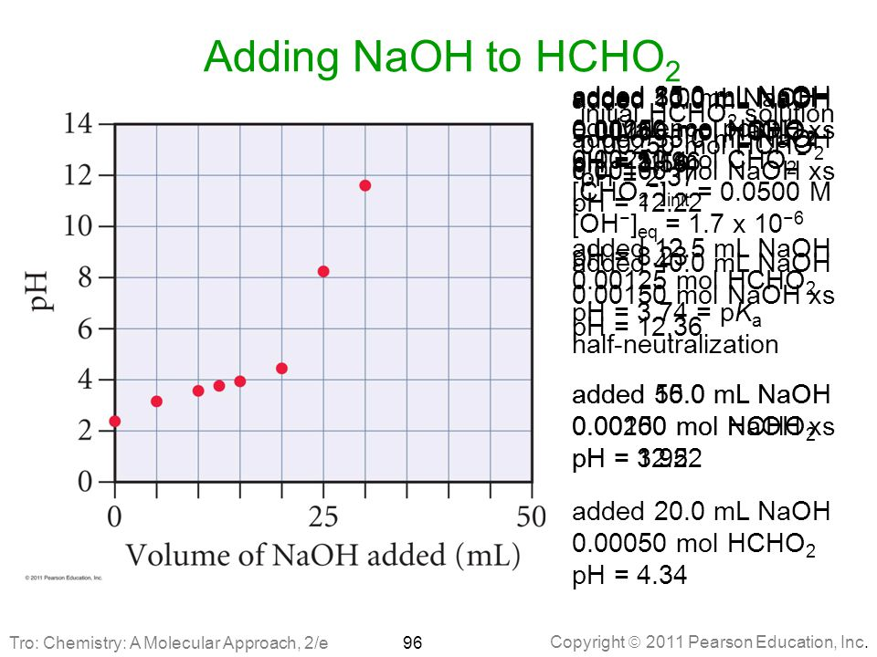 Adding NaOH to HCHO2 added 25.0 mL NaOH equivalence point