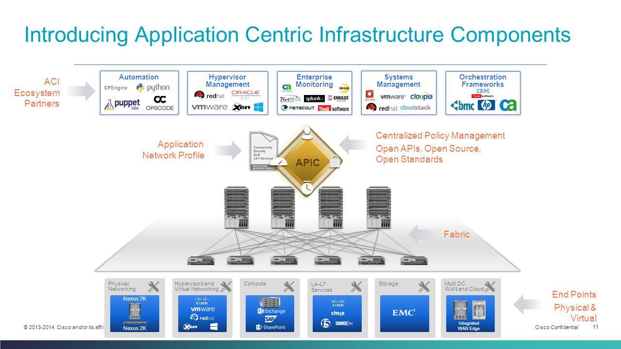 Introducing Application Centric Infrastructure Components