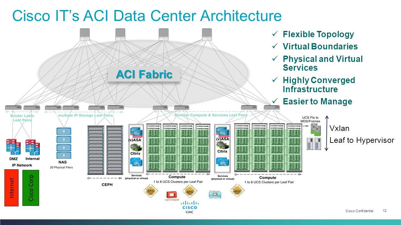 Cisco IT's ACI Data Center Architecture