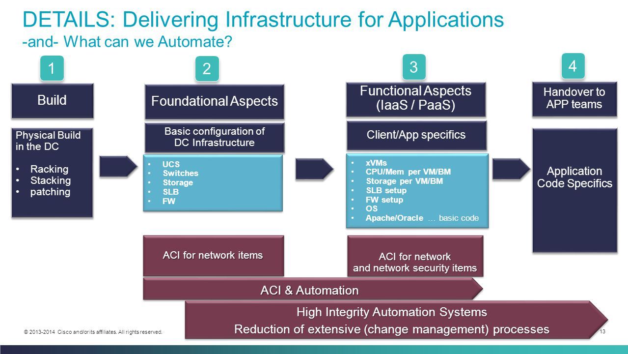 DETAILS: Delivering Infrastructure for Applications -and- What can we Automate