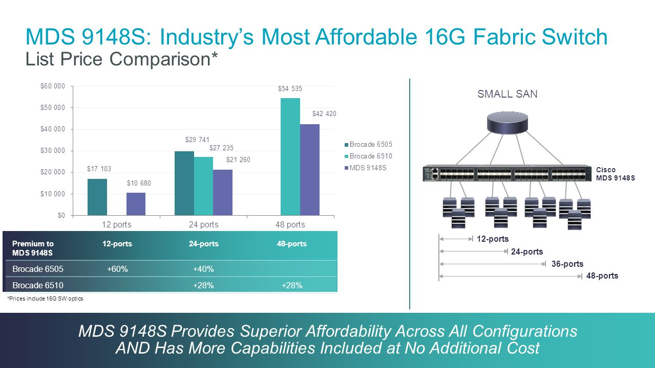MDS 9148S: Industry's Most Affordable 16G Fabric Switch List Price Comparison*