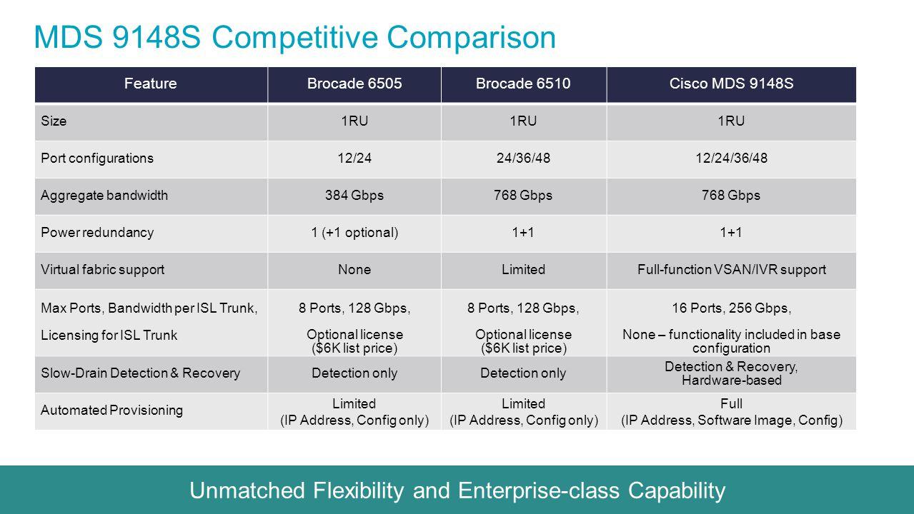 MDS 9148S Competitive Comparison