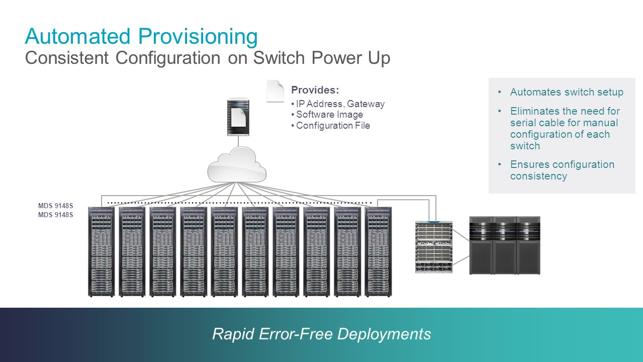 Automated Provisioning Consistent Configuration on Switch Power Up