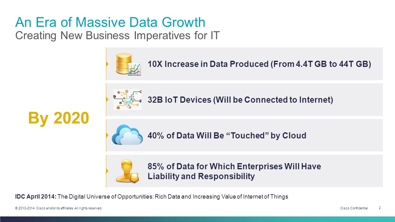 An Era of Massive Data Growth Creating New Business Imperatives for IT