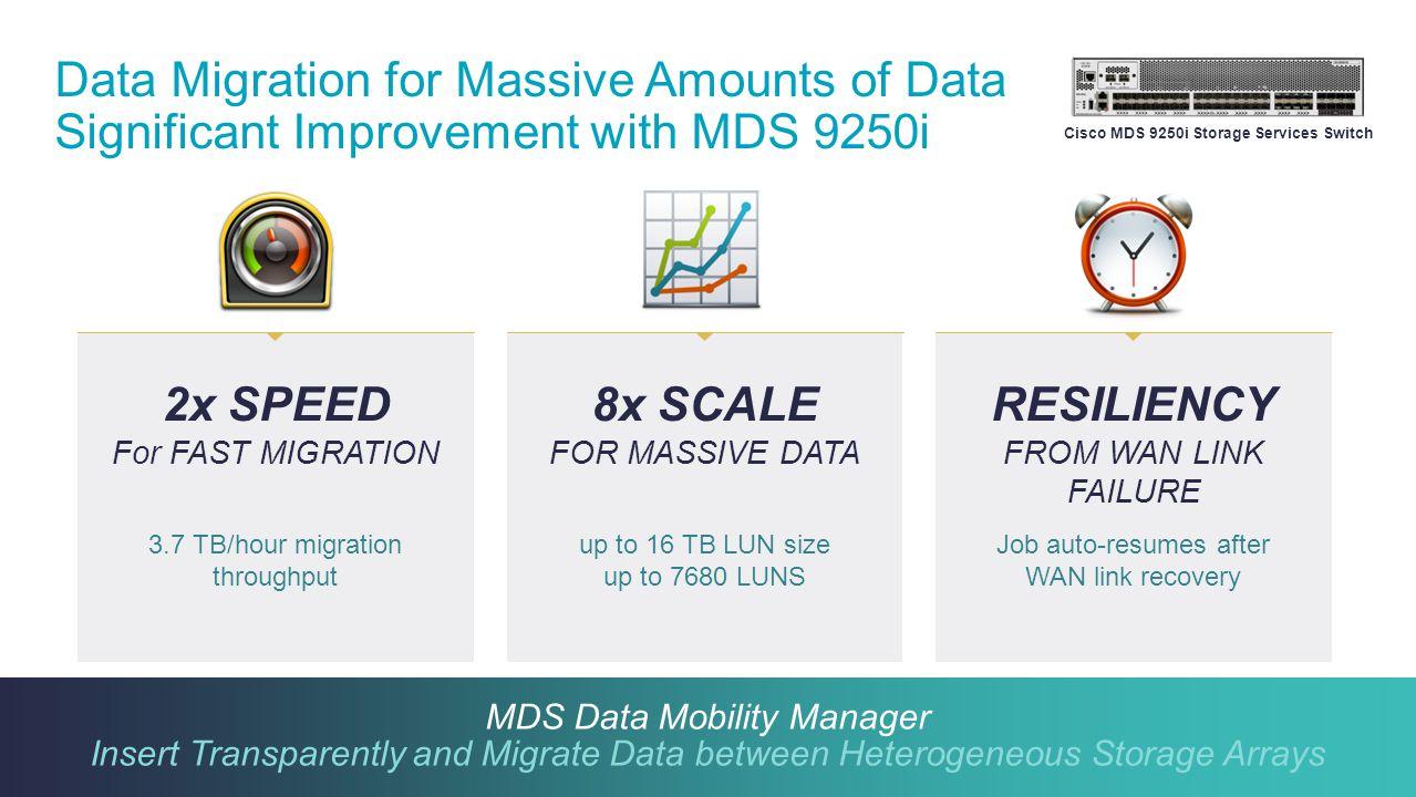 Cisco MDS 9250i Storage Services Switch