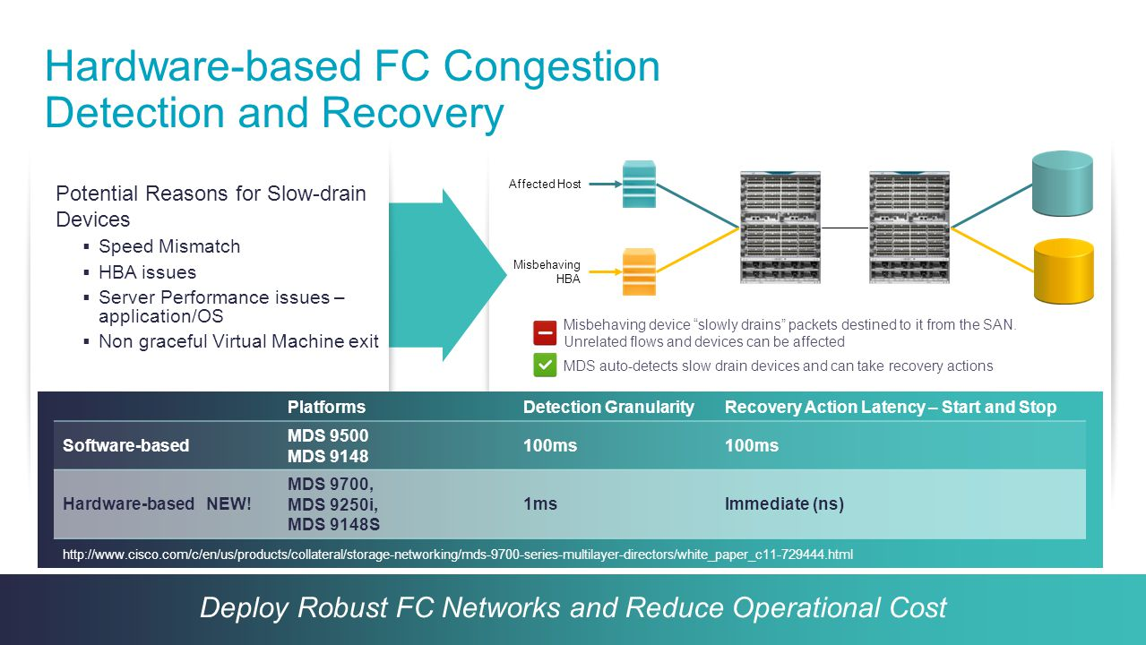 Hardware-based FC Congestion Detection and Recovery