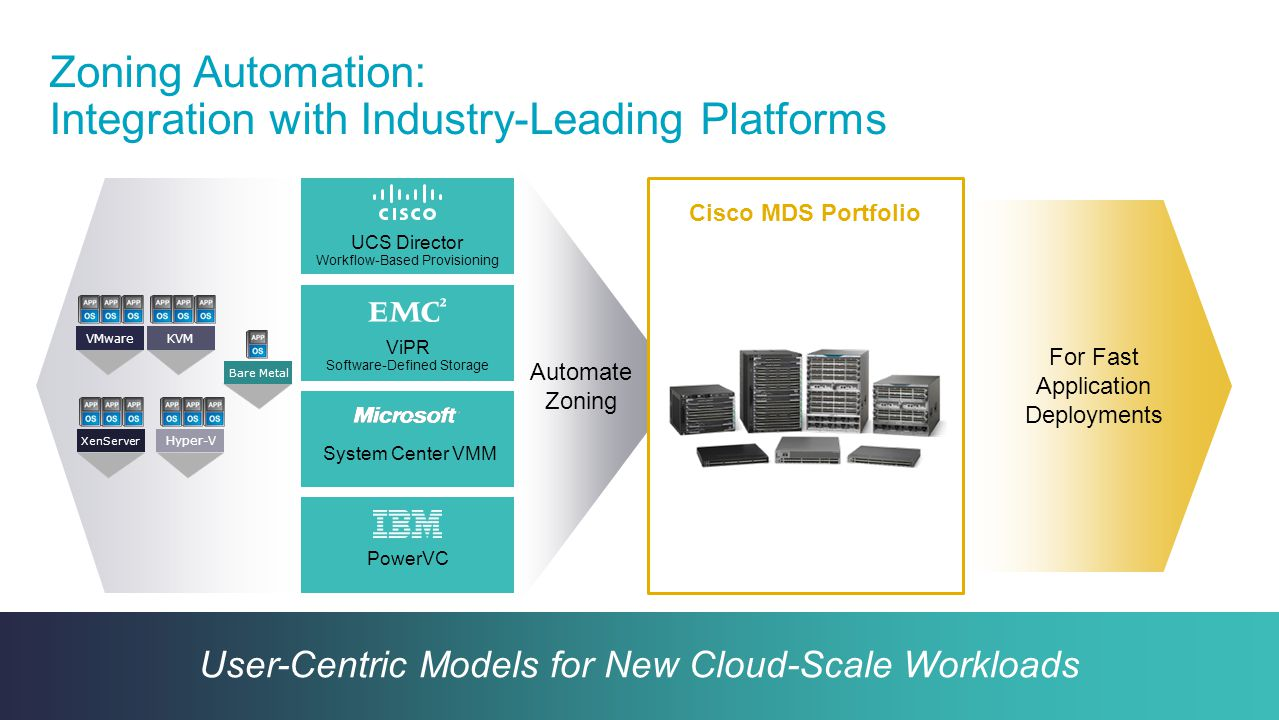 Zoning Automation: Integration with Industry-Leading Platforms