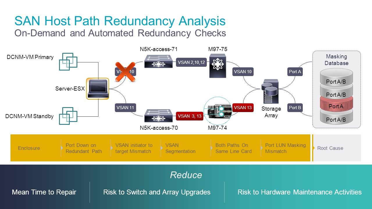 SAN Host Path Redundancy Analysis On-Demand and Automated Redundancy Checks
