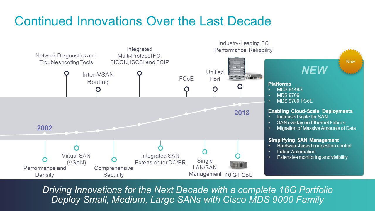 Continued Innovations Over the Last Decade