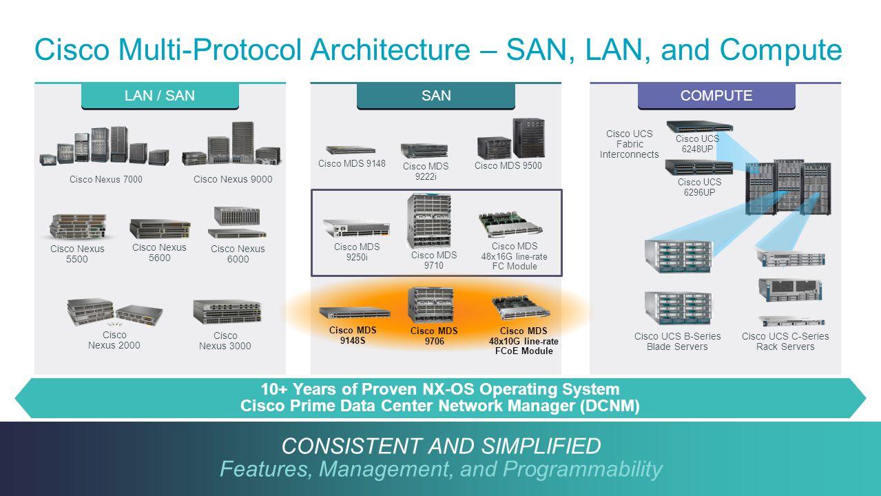 Cisco Multi-Protocol Architecture – SAN, LAN, and Compute