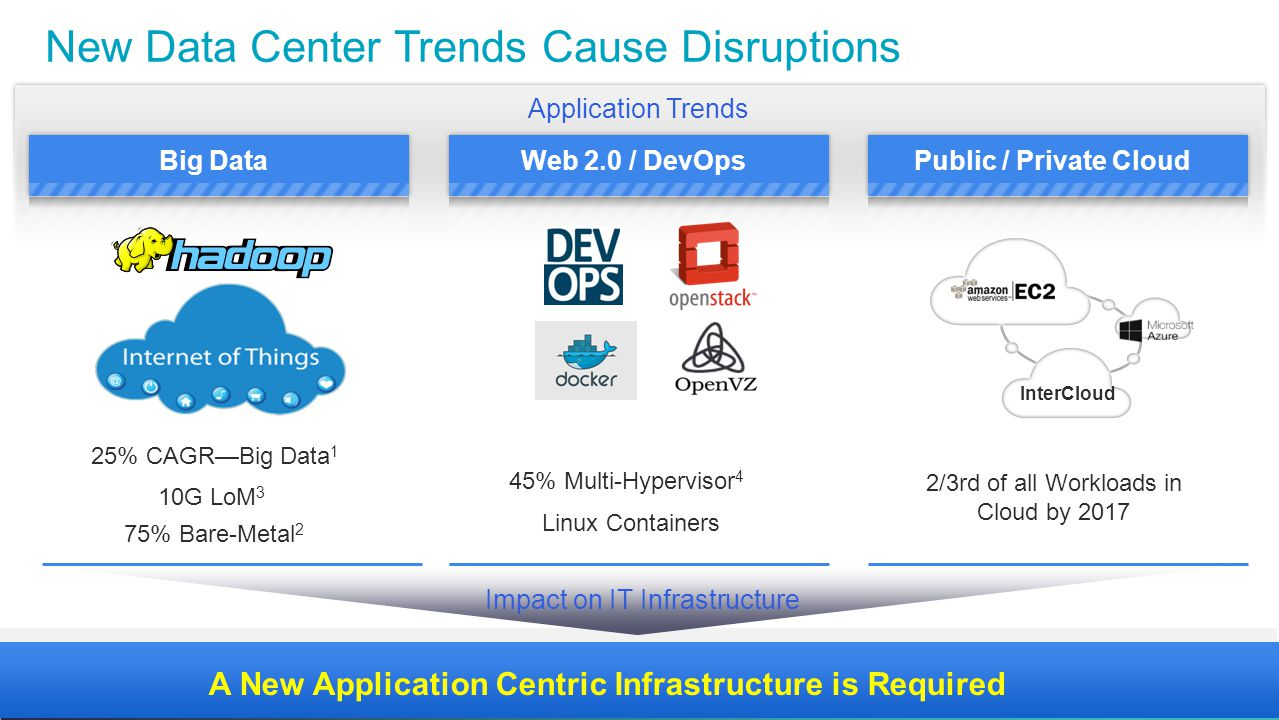 New Data Center Trends Cause Disruptions