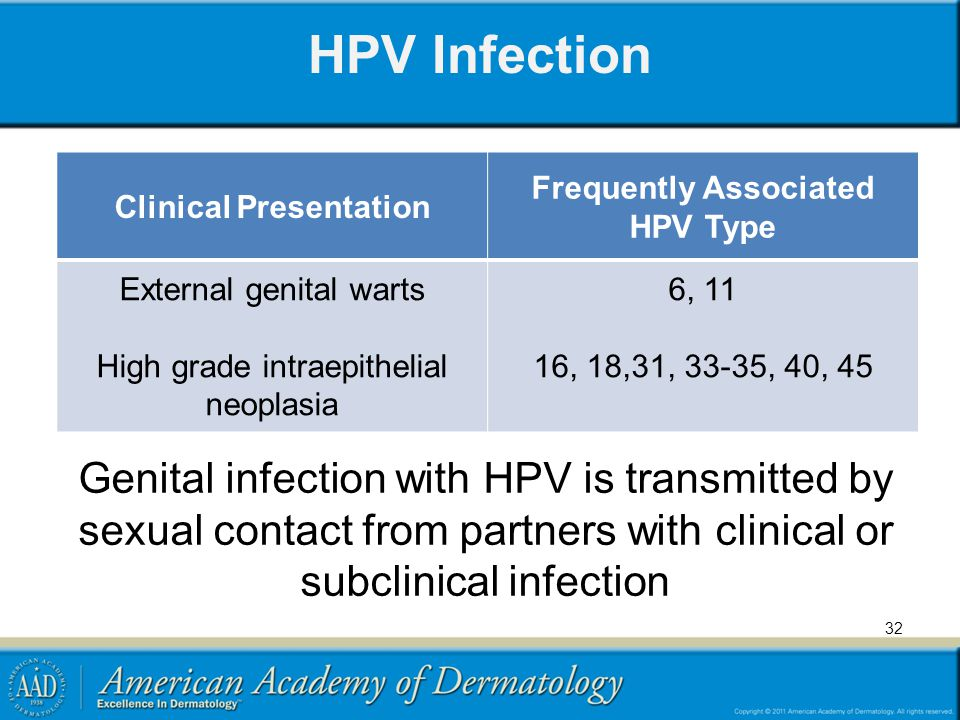 Clinical Presentation Frequently Associated HPV Type