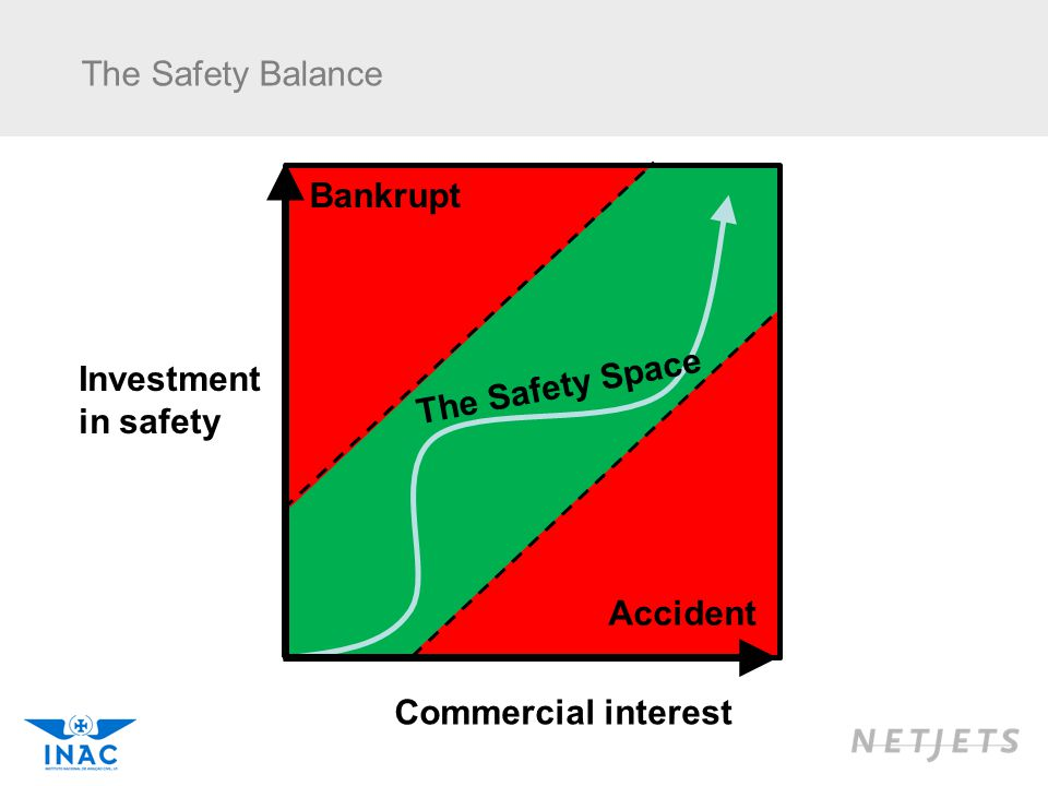 The Safety Balance Bankrupt The Safety Space Investment in safety
