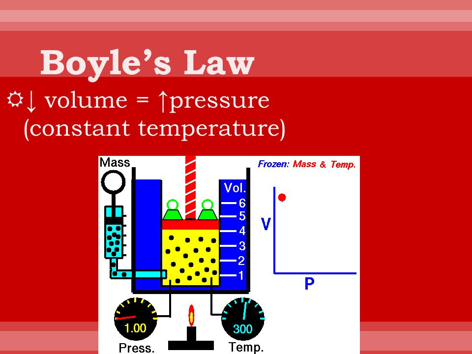 Boyle's Law ↓ volume = ↑pressure (constant temperature)