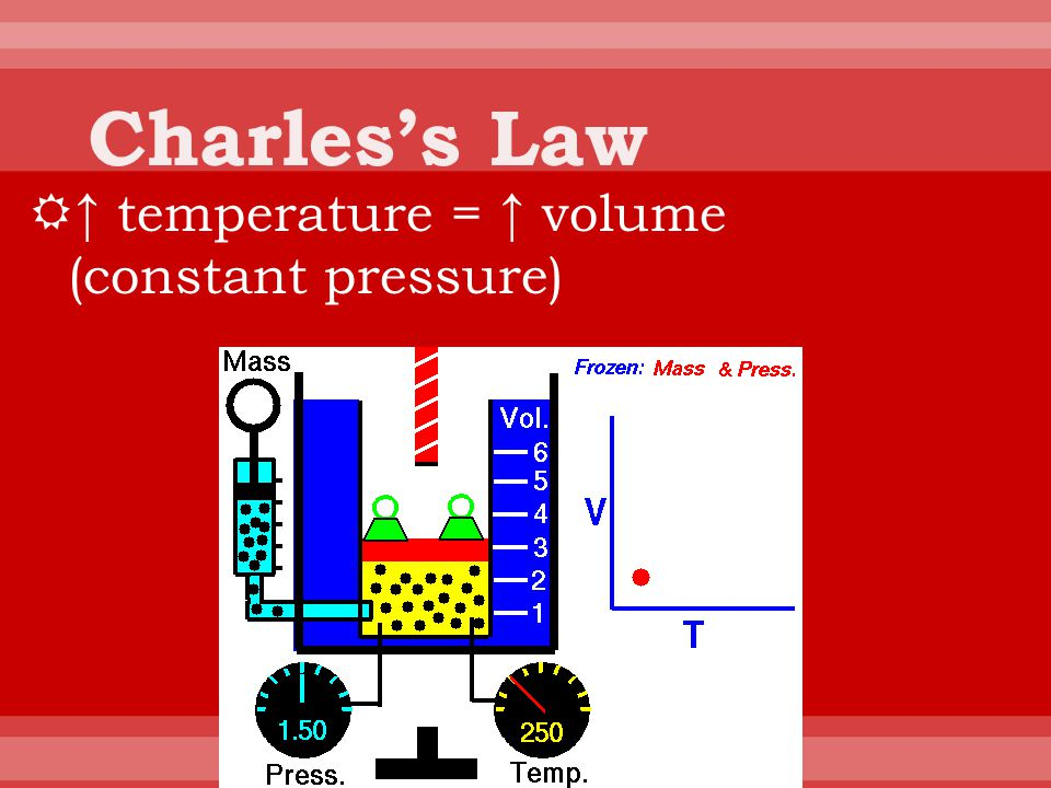Charles's Law ↑ temperature = ↑ volume (constant pressure)