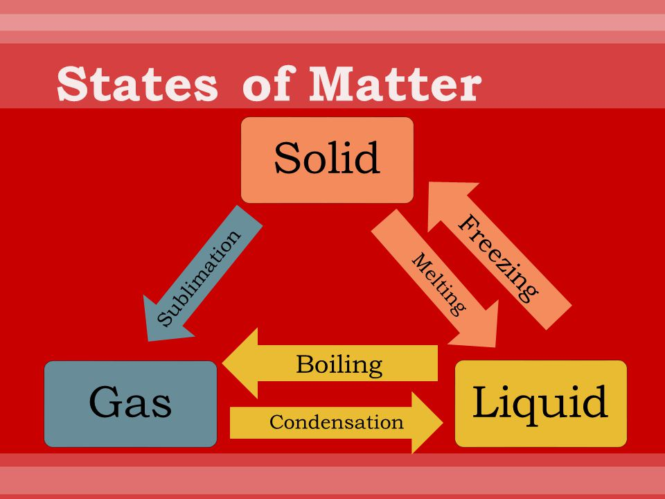 States of Matter Solid Liquid Gas Freezing Boiling