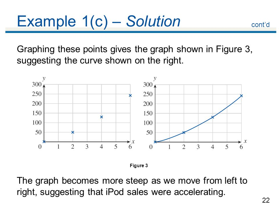 Example 1(c) – Solution cont'd. Graphing these points gives the graph shown in Figure 3, suggesting the curve shown on the right.