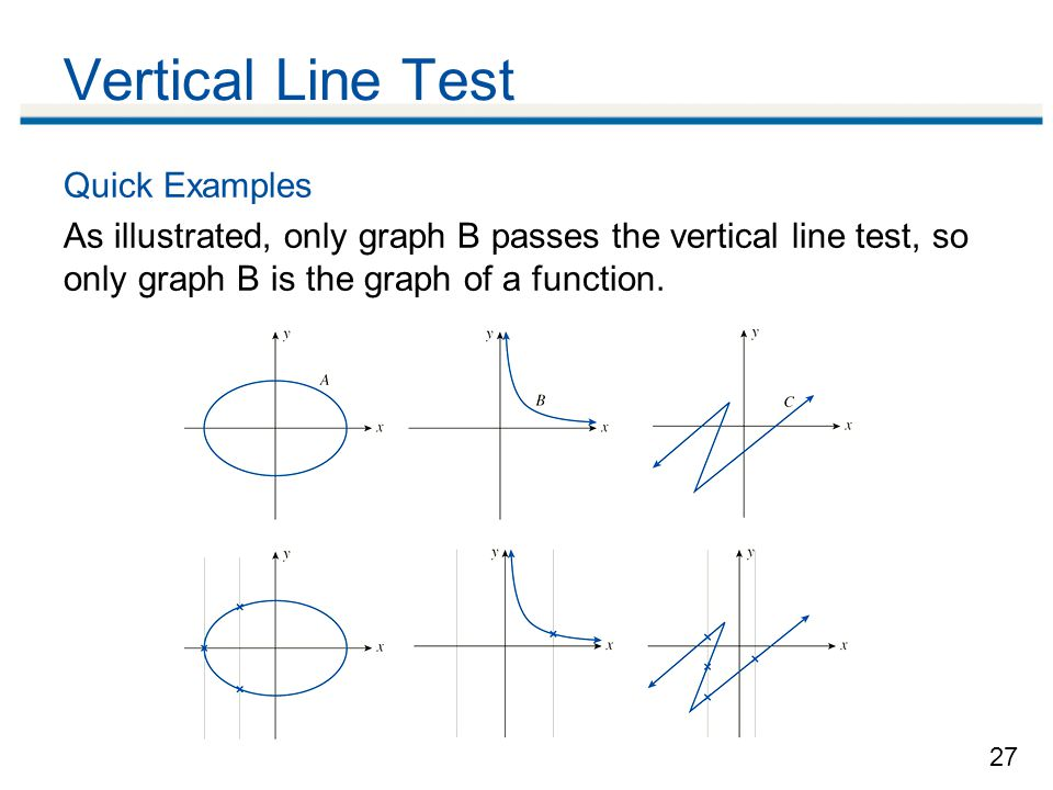 Vertical Line Test Quick Examples