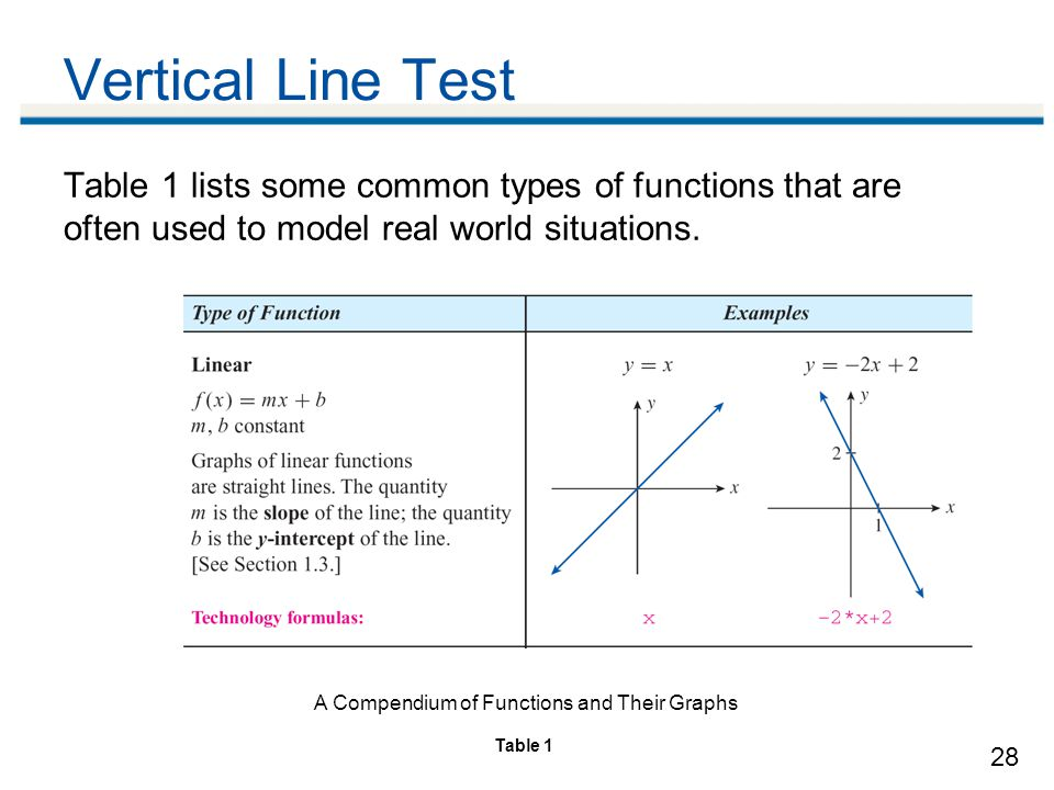Vertical Line Test Table 1 lists some common types of functions that are often used to model real world situations.