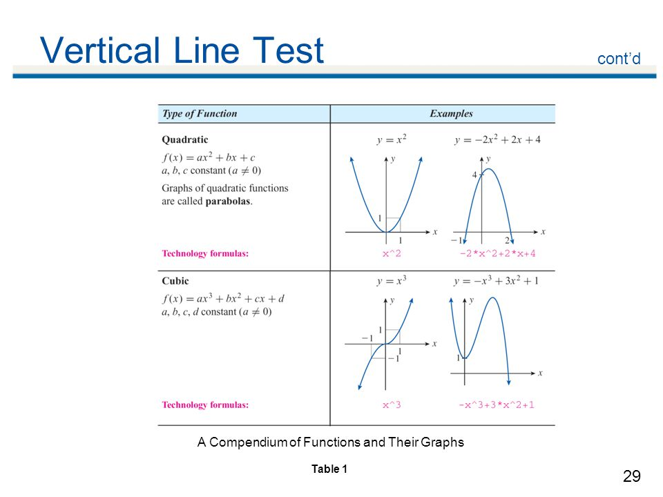 Vertical Line Test cont'd A Compendium of Functions and Their Graphs