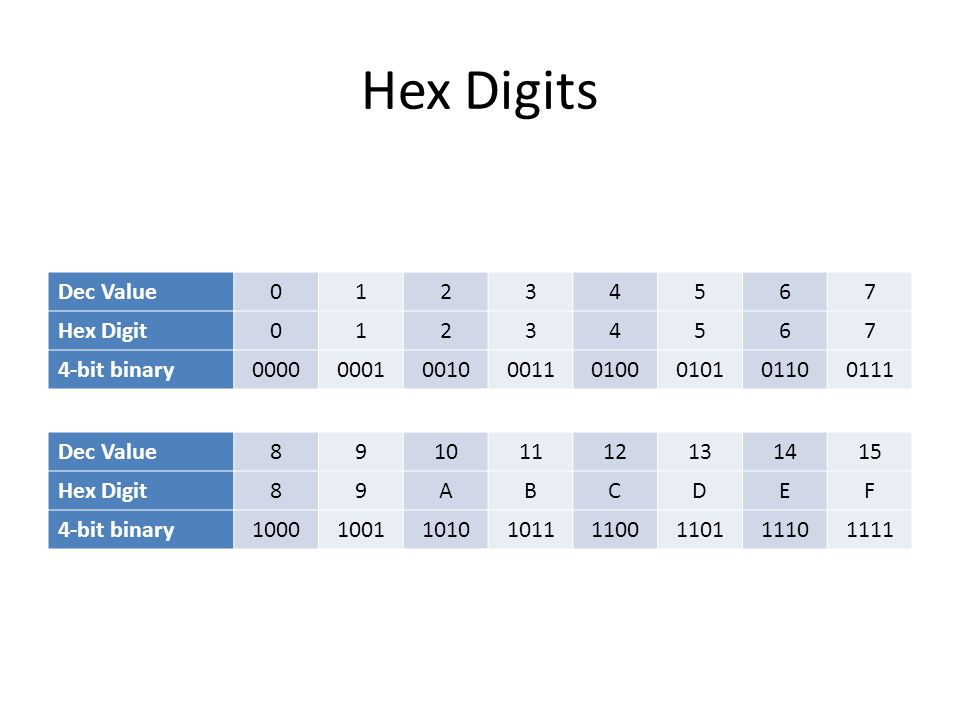 Hex Digits Dec Value 1 2 3 4 5 6 7 Hex Digit 4-bit binary 0000 0001